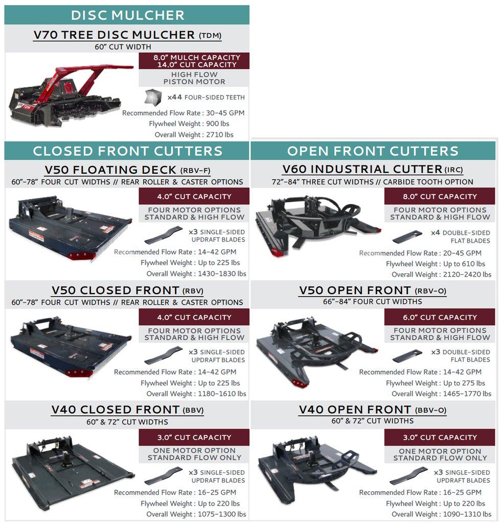 Virnig Brush Cutter Skid Steer Attachment Comparison Graphic